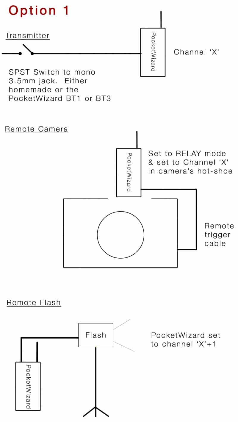 PocketWizard Remote Camera setup