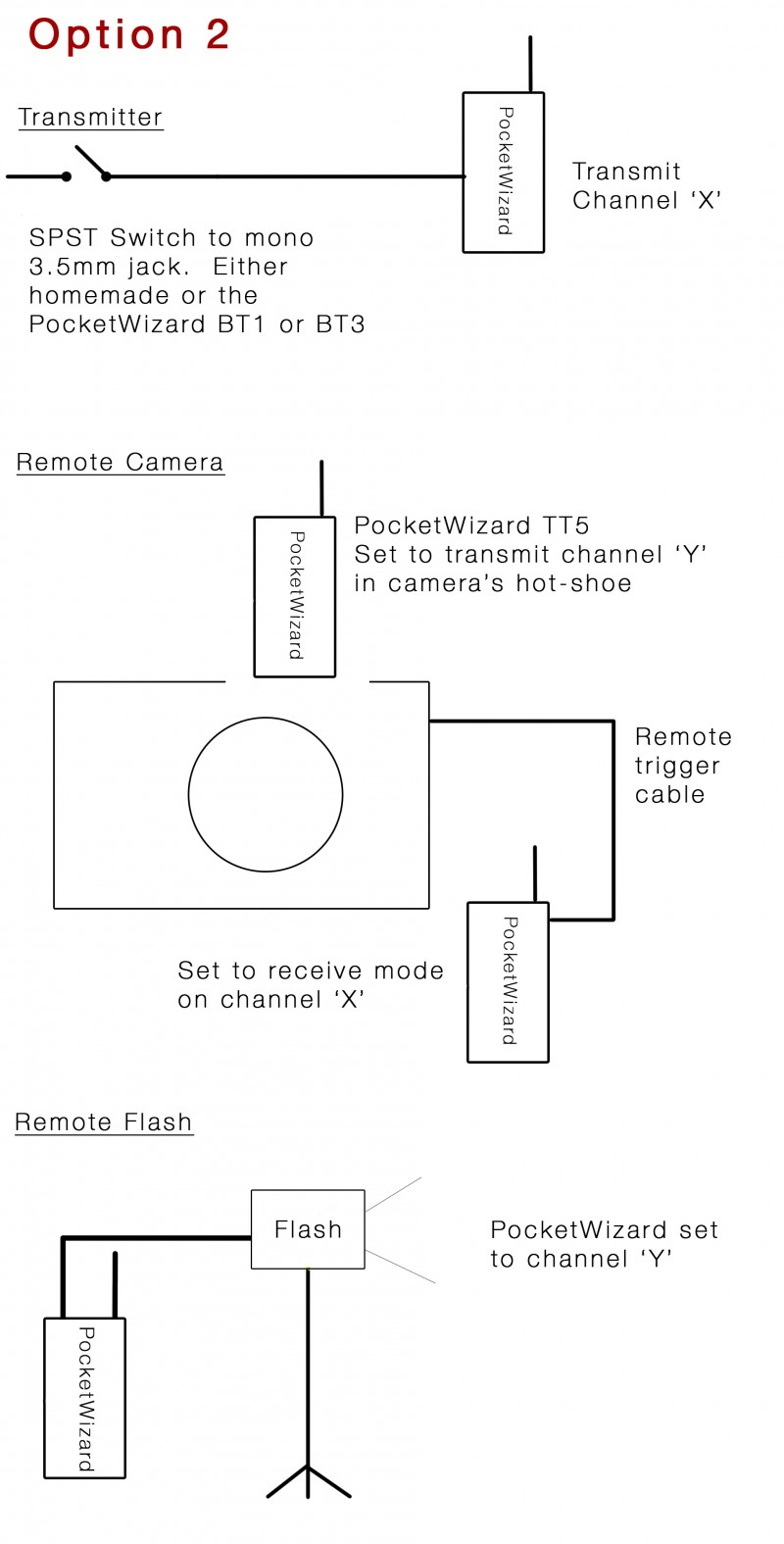Remote camera setup with flas pocketwizards