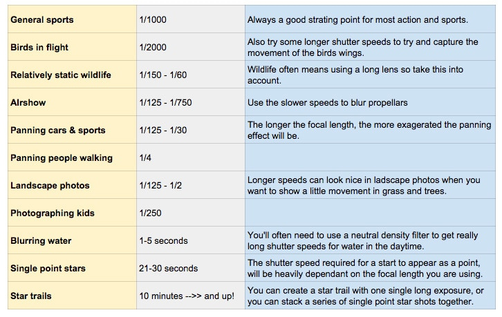 suggested shutter speeds