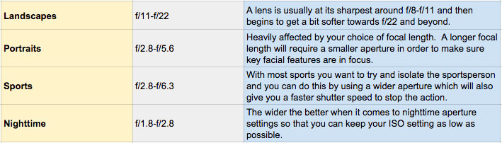 Aperture Guidelines