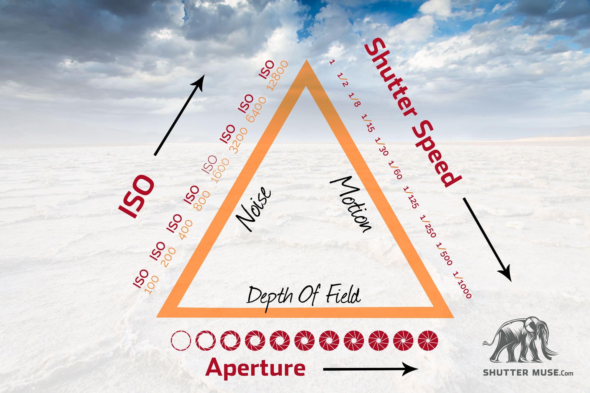 Understanding Exposure And The Exposure Triangle