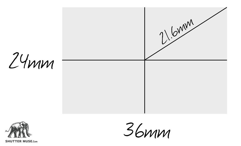 full frame mtf chart