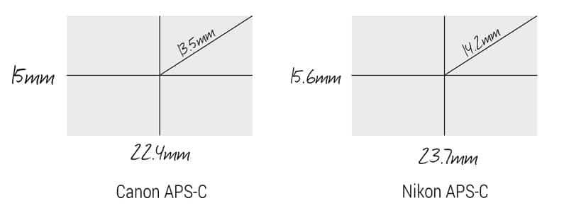 aps-c mtf chart