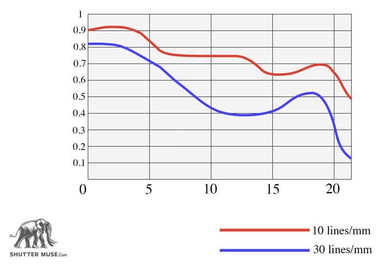 perfect-mtf-chart-copy