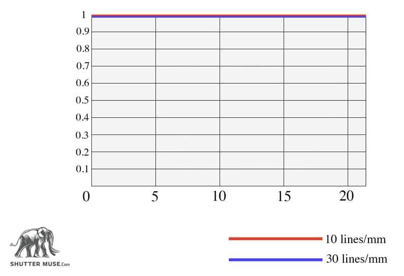 a perfect MTF chart