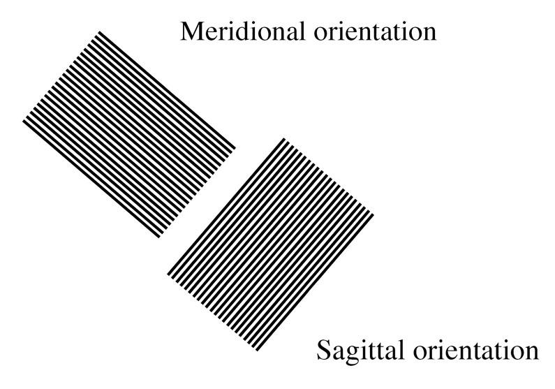 sagittal and meridional