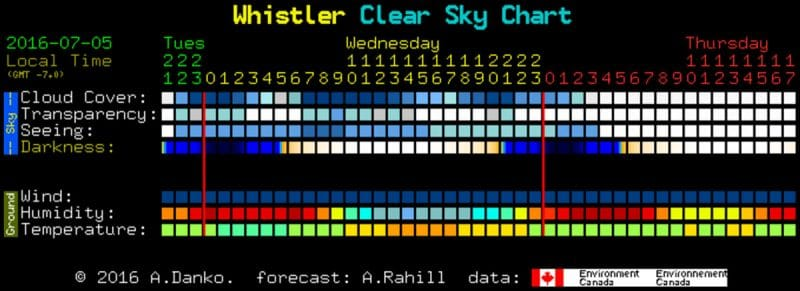 clear-dark-sky-forecast