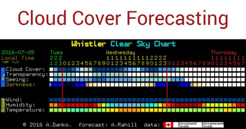 Cloud Cover Forecasting for Photography