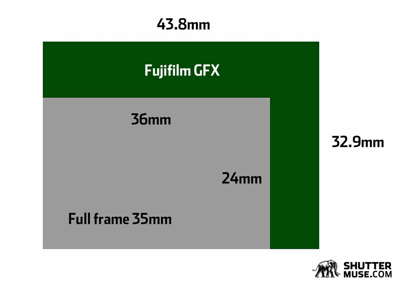 fuji gfx sensor size