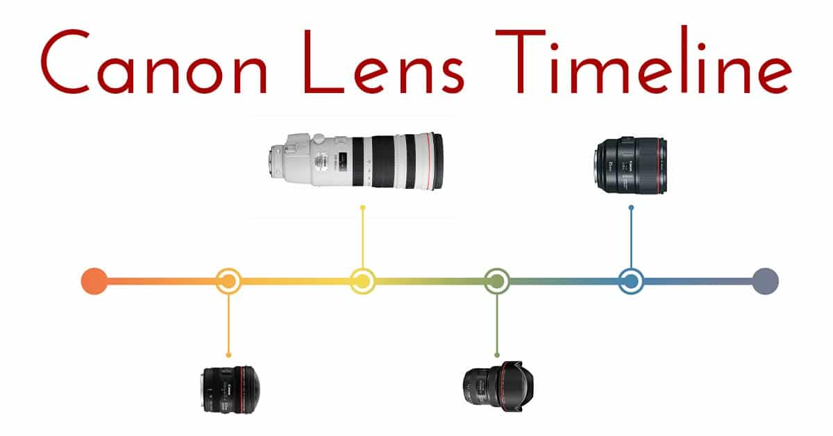 Canon Lens Release Date Timeline