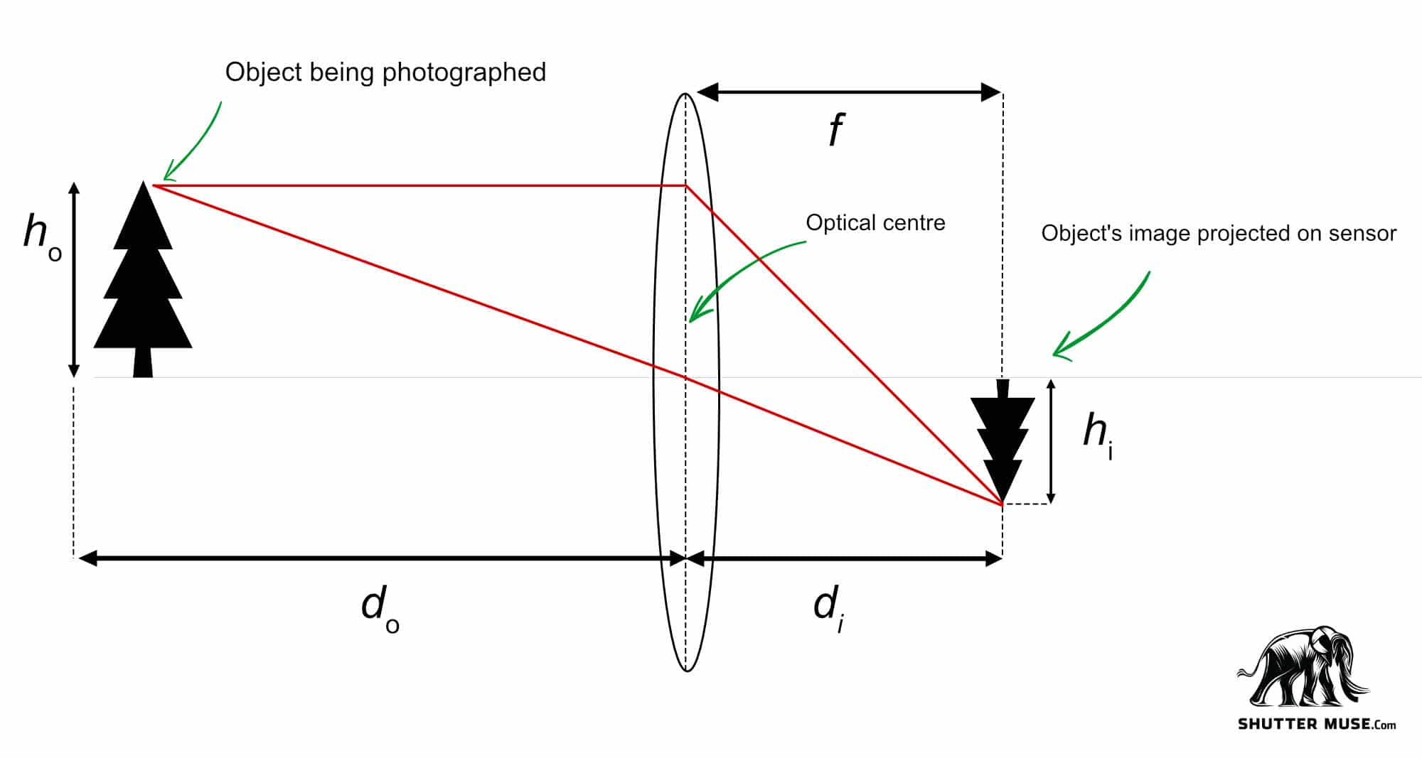 How To Calculate The New Mfd Of A Lens When Using An