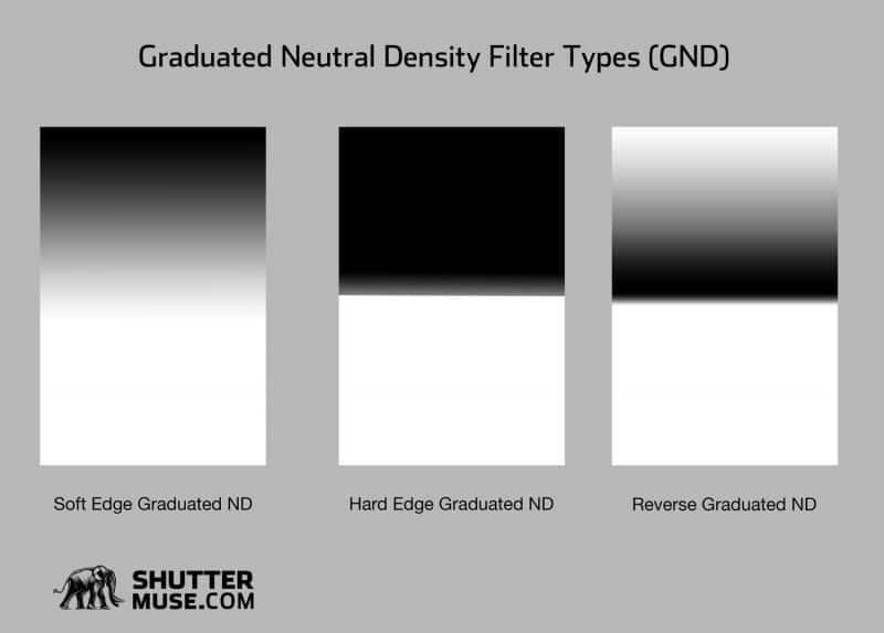 Grad ND types
