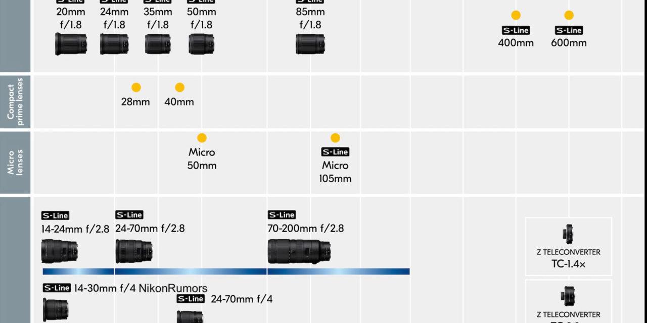 New Nikon Nikkor Z Series Lens Roadmap