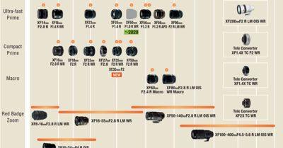 FujiFilm X Mount Lens Roadmap