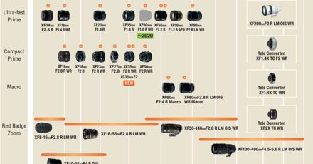 FujiFilm X Mount Lens Roadmap