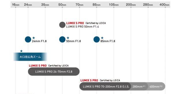 Panasonic Lumix S L-Mount Lens Roadmap
