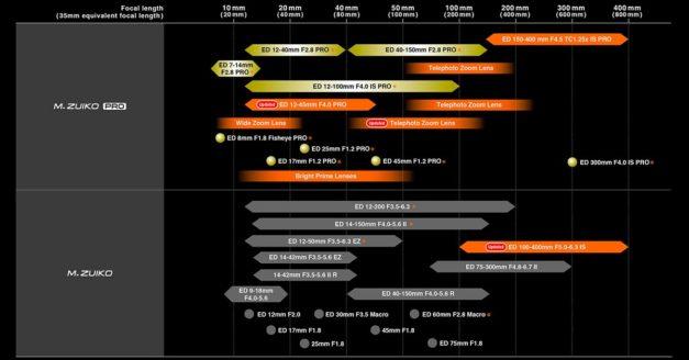 Olympus M.Zuiko Lens Roadmap