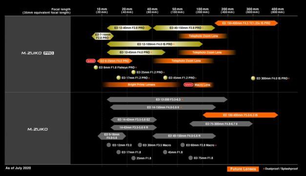 Olympus M.Zuiko Lens Roadmap – Updated